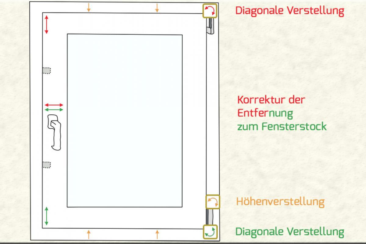 Favorit Fenster einstellen - Anleitung & Tipps @ diybook.ch YY31