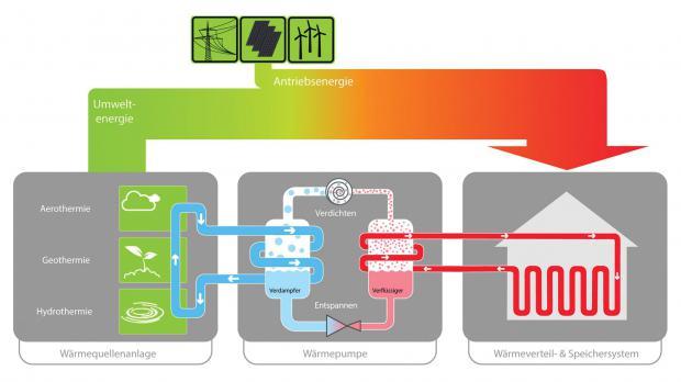 Schaubild der Wärmepumpe: Funktion und Kreislauf