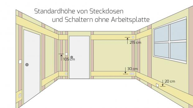 die h he von steckdosen und schaltern bei der elektroinstallation. Black Bedroom Furniture Sets. Home Design Ideas