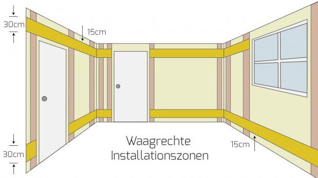 elektro installationszonen nach din 18015 3 ratgeber. Black Bedroom Furniture Sets. Home Design Ideas